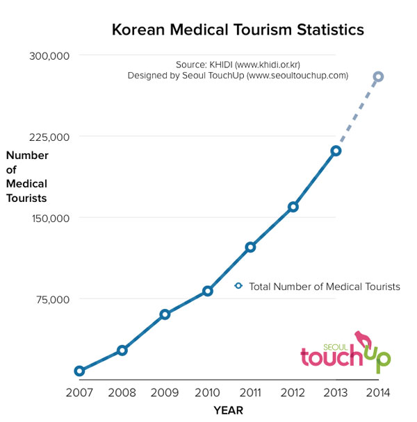 seoul touchup medical tourists