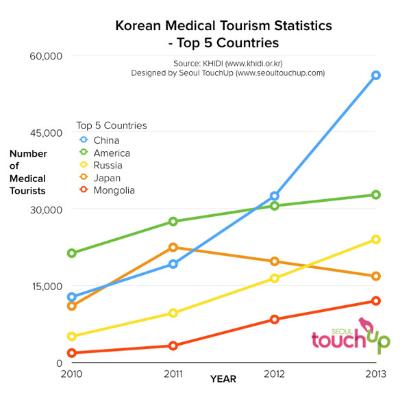 Korean Plastic Surgery Stats Edition 2014  Seoul Touchup. Agile Methodology Certification. Password Manager Cross Platform. How To Obtain A Ged In California. Weight Loss Statistics Museum Hotel Amsterdam. Product Configurator Examples. Portable Veterinary Ultrasound. Uninsured Motorist Attorney Air Flight 655. Top Life Insurance Companies In Usa
