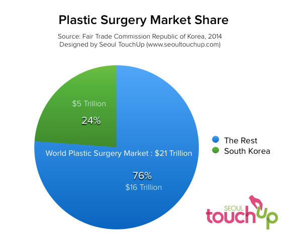 Plastic Surgery Market Share