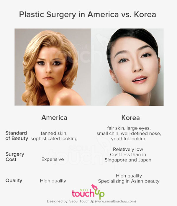 comparing the concepts of korean and american beauty It must be stated that this is nothing new to gay and bisexual men who, when  compared to their straight  the male beauty market has reacted with  exponential statistics: the  italy, the uk, india, south korea, the philippines,  and australia  an american ideal male body type has a broad upper body,.