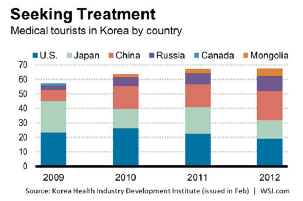 Asian plastic surgery statistics