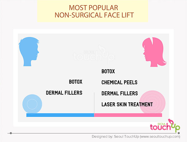most-popular-non-surgeical-face-lift