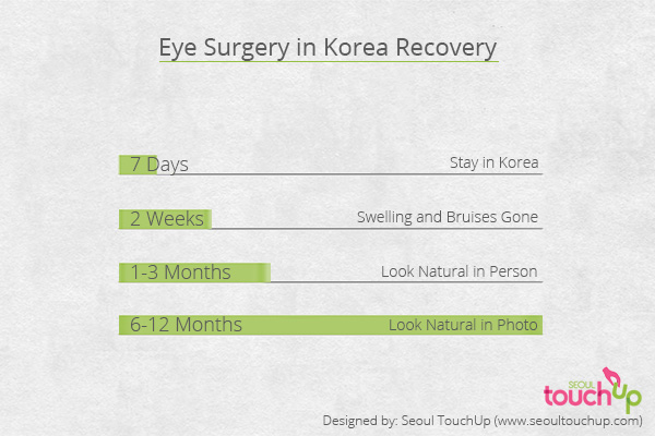 eye-surgery-recovery-graph