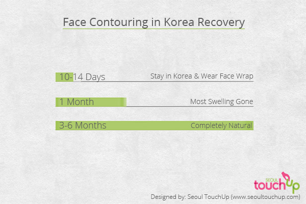 face-contouring-recovery-graph