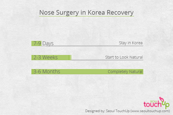 nose-surgery-recovery-graph
